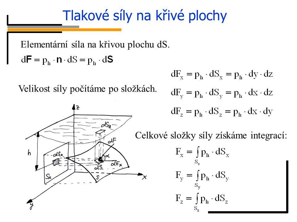 Tlakové síly na křivé plochy Elementární síla na křivou plochu dS. Velikost síly počítáme po složkách. Celkové složky síly získáme integrací: