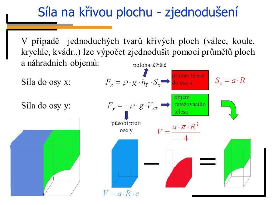 Síla na křivou plochu - zjednodušení V případě jednoduchých tvarů křivých ploch (válec, koule, krychle, kvádr..) lze výpočet zjednodušit pomocí průmět