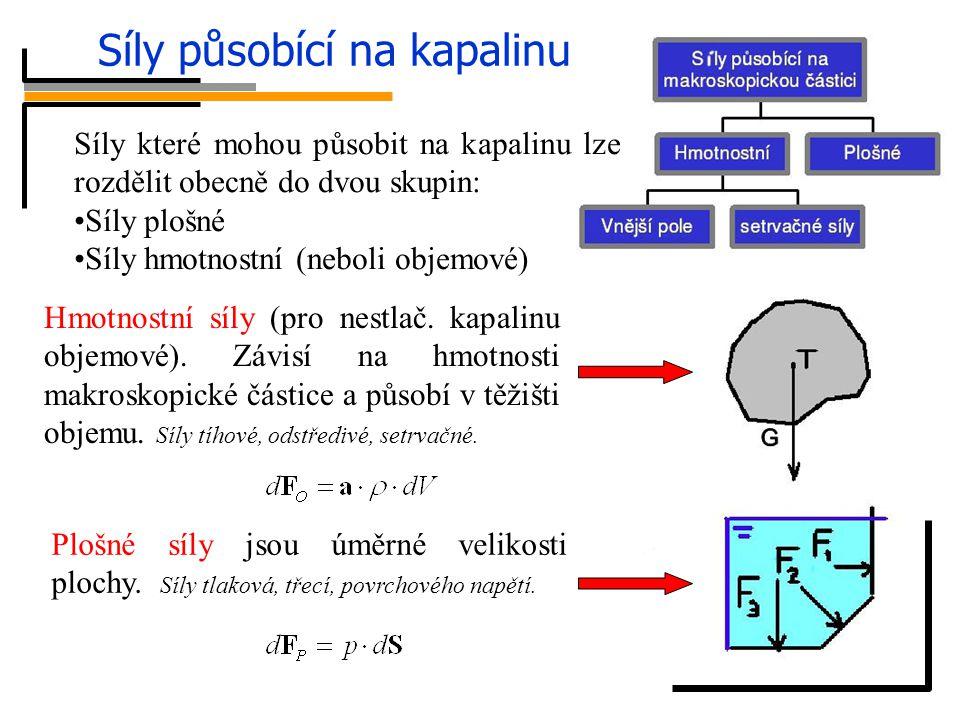 Síly působící na kapalinu Síly které mohou působit na kapalinu lze rozdělit obecně do dvou skupin: Síly plošné Síly hmotnostní (neboli objemové) Hmotn