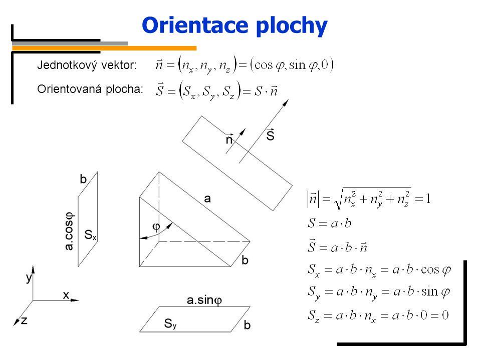 Orientace plochy Jednotkový vektor: Orientovaná plocha: