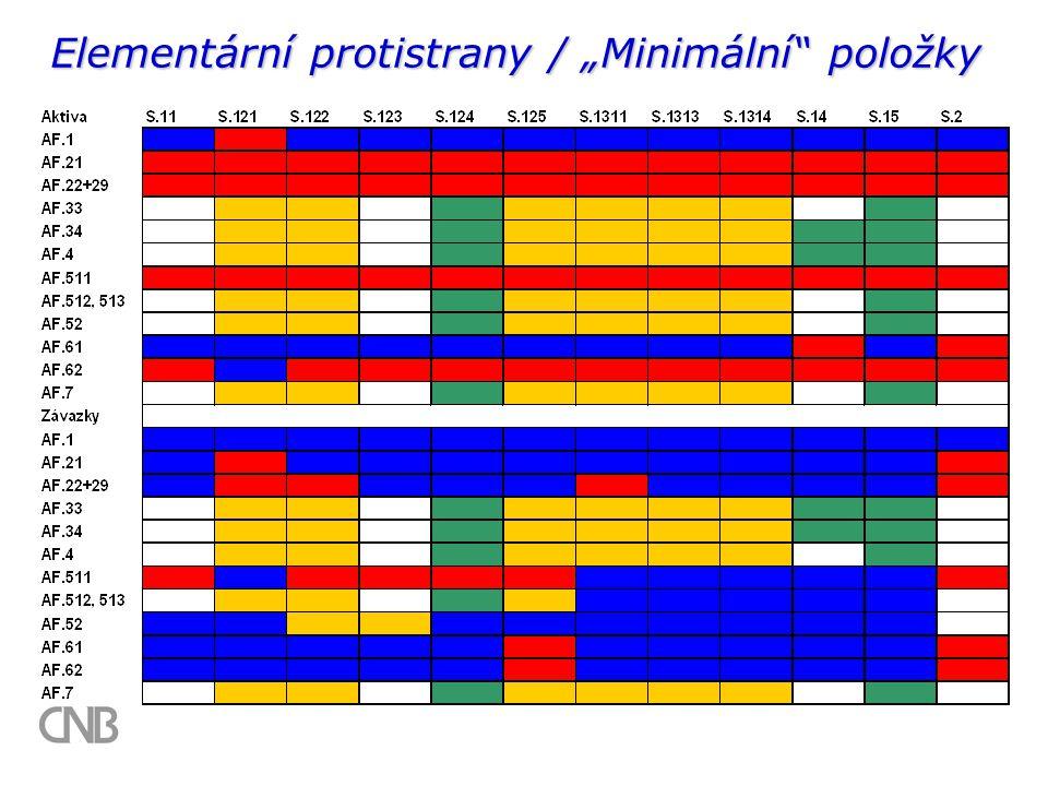 """Elementární protistrany / """"Minimální položky"""