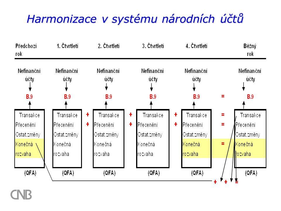 Harmonizace v systému národních účtů