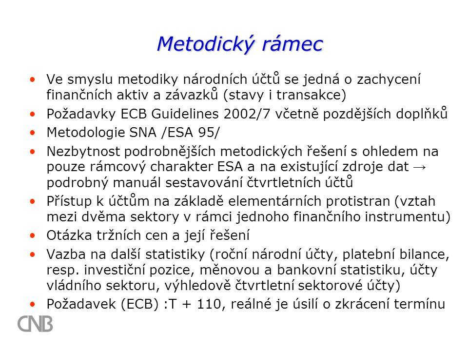 Metodický rámec Ve smyslu metodiky národních účtů se jedná o zachycení finančních aktiv a závazků (stavy i transakce) Požadavky ECB Guidelines 2002/7 včetně pozdějších doplňků Metodologie SNA /ESA 95/ Nezbytnost podrobnějších metodických řešení s ohledem na pouze rámcový charakter ESA a na existující zdroje dat → podrobný manuál sestavování čtvrtletních účtů Přístup k účtům na základě elementárních protistran (vztah mezi dvěma sektory v rámci jednoho finančního instrumentu) Otázka tržních cen a její řešení Vazba na další statistiky (roční národní účty, platební bilance, resp.