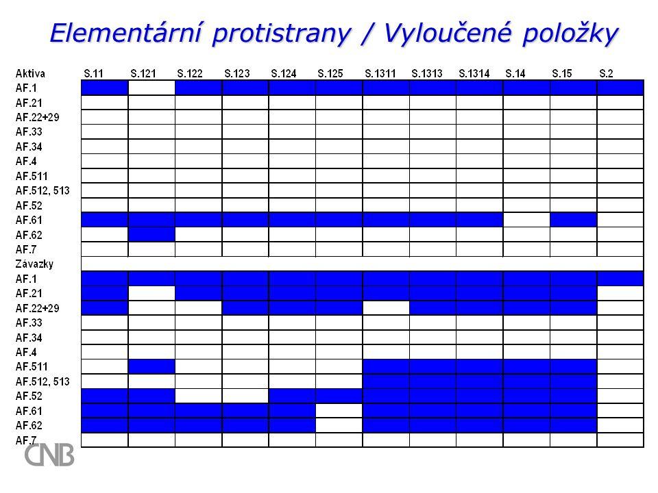 Elementární protistrany / Vyloučené položky