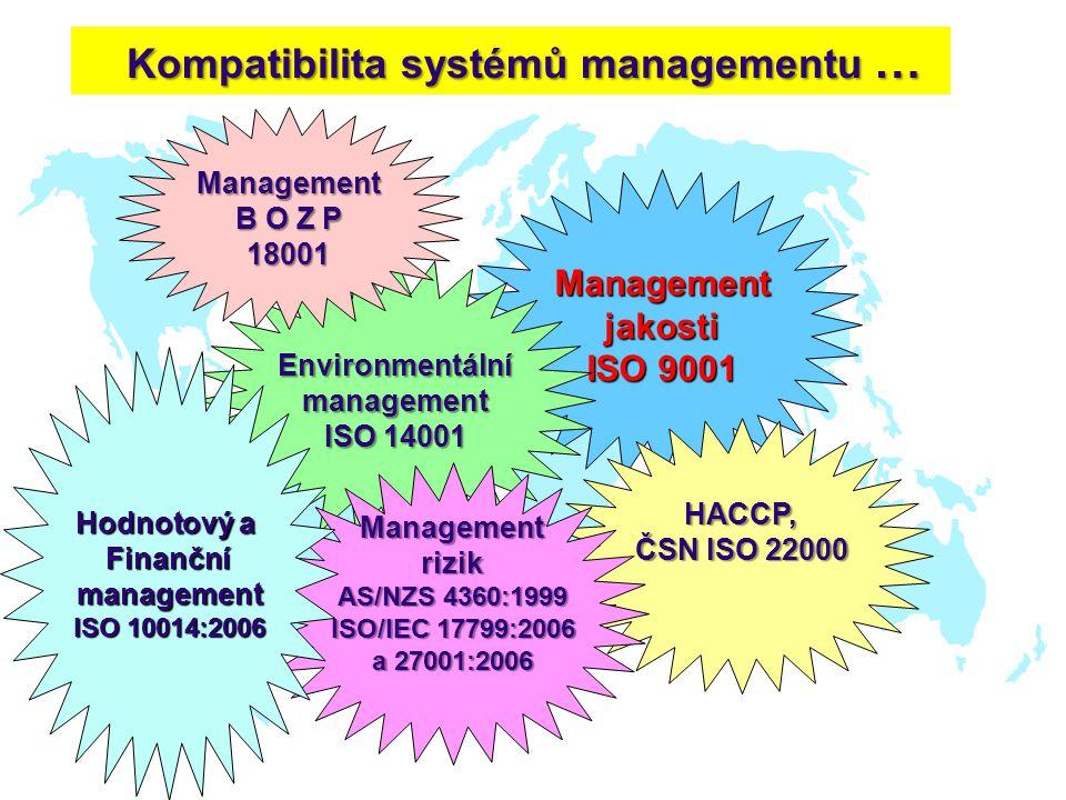 Kompatibilita systémů managementu … Managementjakosti ISO 9001 Environmentálnímanagement ISO 14001 HACCP, ČSN ISO 22000 Management rizik AS/NZS 4360:1999 ISO/IEC 17799:2006 a 27001:2006 Management B O Z P 18001 Hodnotový a Finanční management ISO 10014:2006