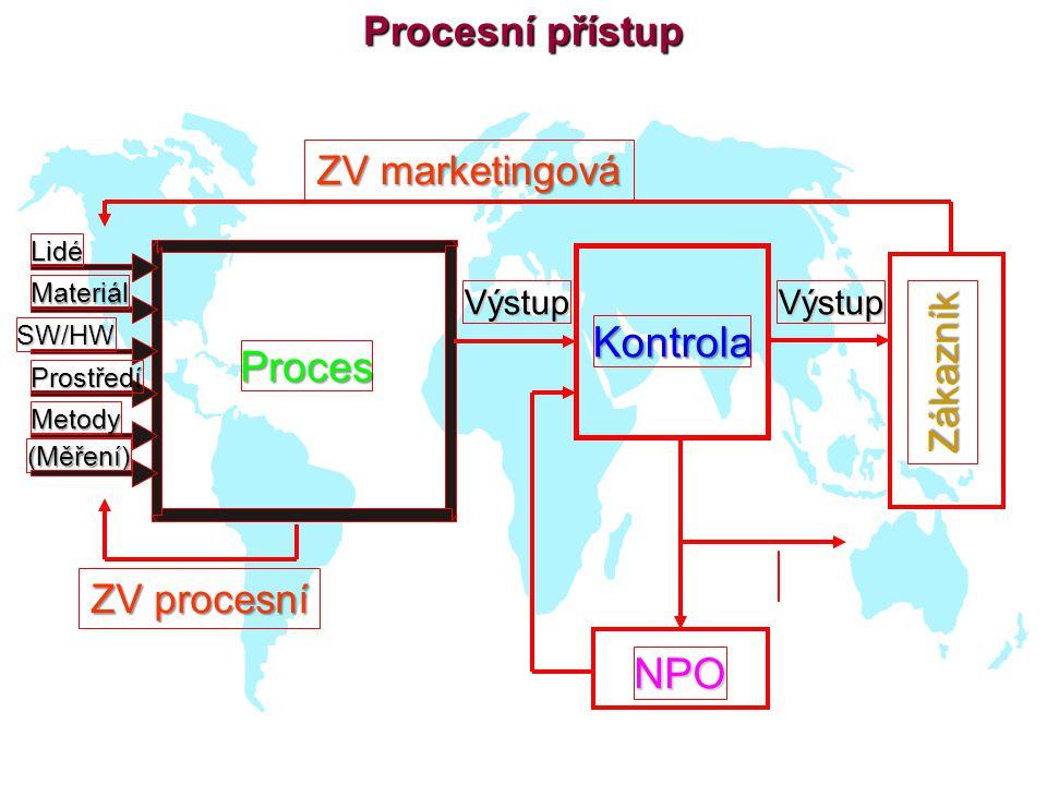 Procesní přístup ZV procesní Proces VýstupVýstup Lidé Materiál SW/HW Prostředí Metody (Měření) ZV marketingová Kontrola NPO Zákazník