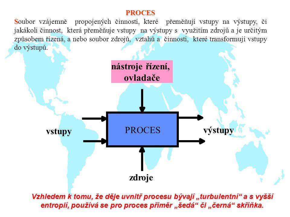 nástroje řízení, ovladače vstupy výstupy zdroje PROCES PROCES S Soubor vzájemně propojených činností, které přeměňují vstupy na výstupy, či jakákoli činnost, která přeměňuje vstupy na výstupy s využitím zdrojů a je určitým způsobem řízená, a nebo soubor zdrojů, vztahů a činností, které transformují vstupy do výstupů.
