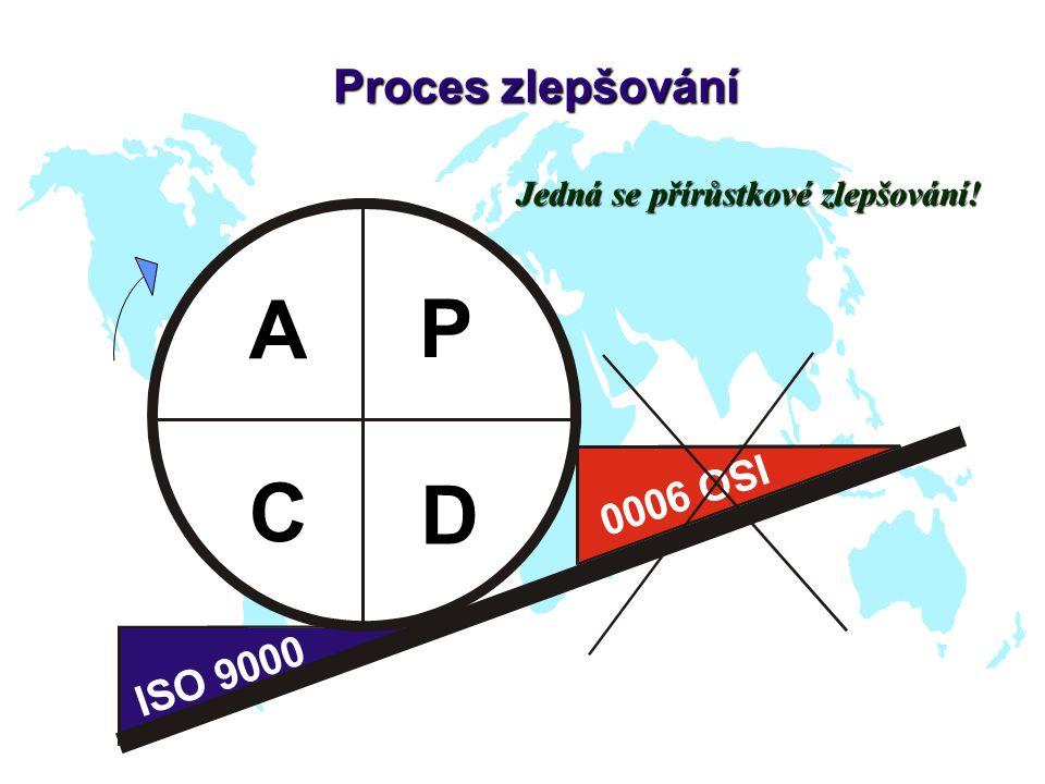 I S O 9 0 0 0 I S O 9 0 0 0 A P D C Proces zlepšování Jedná se přírůstkové zlepšování!