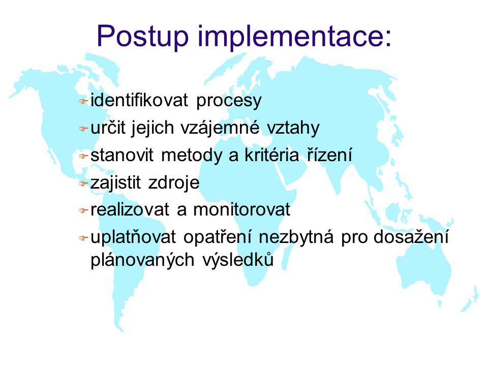 Postup implementace: F identifikovat procesy F určit jejich vzájemné vztahy F stanovit metody a kritéria řízení F zajistit zdroje F realizovat a monit