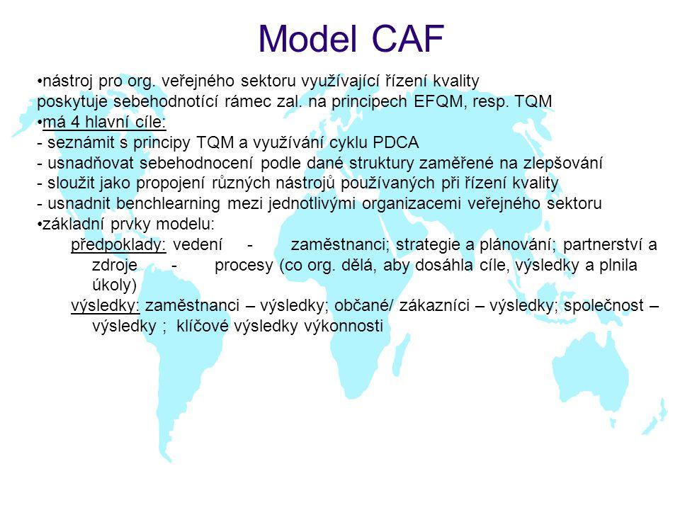 Model CAF nástroj pro org. veřejného sektoru využívající řízení kvality poskytuje sebehodnotící rámec zal. na principech EFQM, resp. TQM má 4 hlavní c