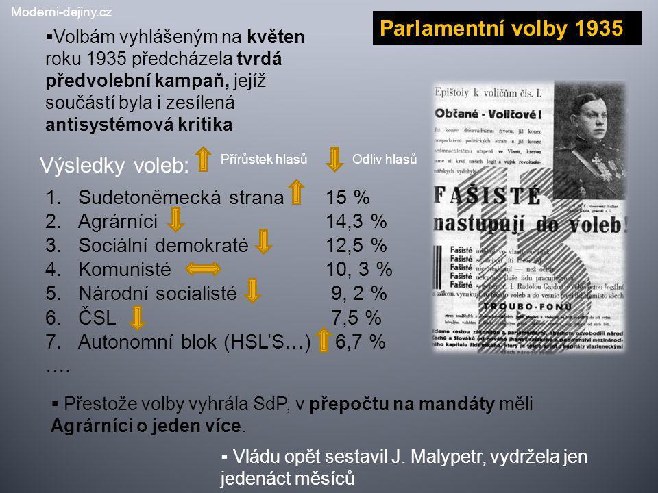 Výsledky voleb:  Volbám vyhlášeným na květen roku 1935 předcházela tvrdá předvolební kampaň, jejíž součástí byla i zesílená antisystémová kritika 1.S