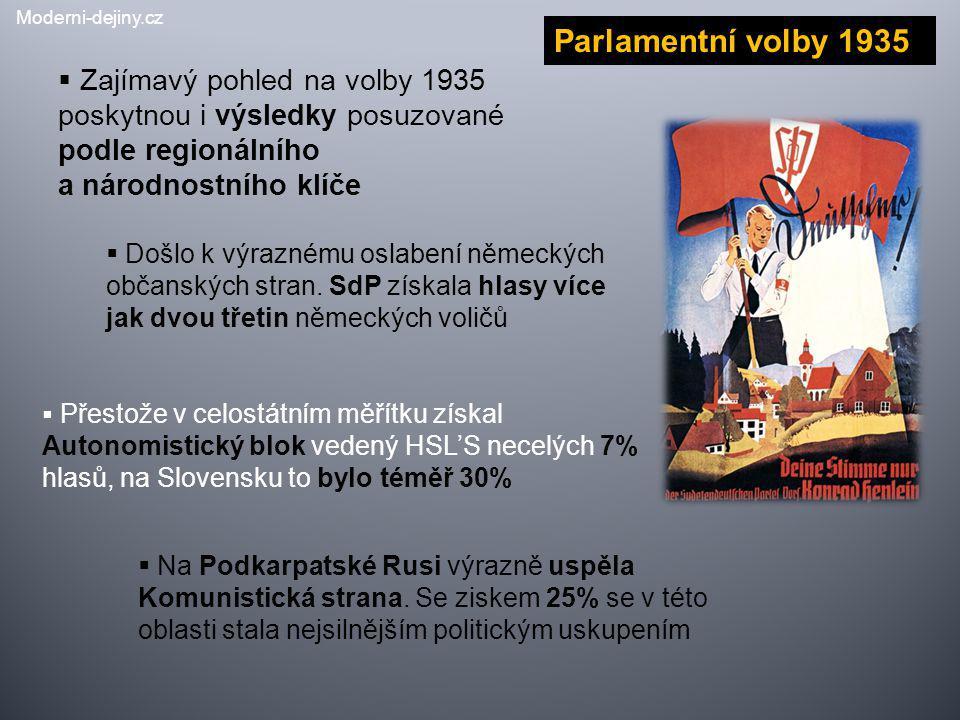  Zajímavý pohled na volby 1935 poskytnou i výsledky posuzované podle regionálního a národnostního klíče  Došlo k výraznému oslabení německých občans