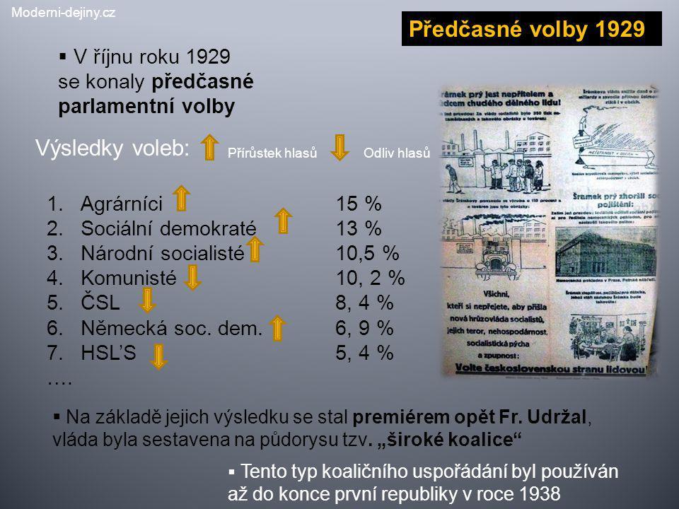 Výsledky voleb:  V říjnu roku 1929 se konaly předčasné parlamentní volby Předčasné volby 1929 1.Agrárníci 15 % 2.Sociální demokraté 13 % 3.Národní so