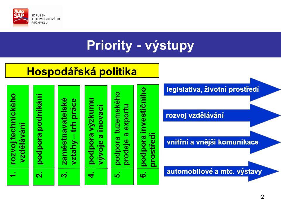 2 Priority - výstupy 2. podpora podnikání 4. podpora výzkumu vývoje a inovací 5.