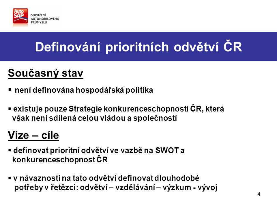 4 Definování prioritních odvětví ČR Současný stav  není definována hospodářská politika  existuje pouze Strategie konkurenceschopnosti ČR, která však není sdílená celou vládou a společností Vize – cíle  definovat prioritní odvětví ve vazbě na SWOT a konkurenceschopnost ČR  v návaznosti na tato odvětví definovat dlouhodobé potřeby v řetězci: odvětví – vzdělávání – výzkum - vývoj