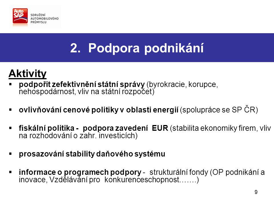 9 2. Podpora podnikání Aktivity  podpořit zefektivnění státní správy (byrokracie, korupce, nehospodárnost, vliv na státní rozpočet)  ovlivňování cen