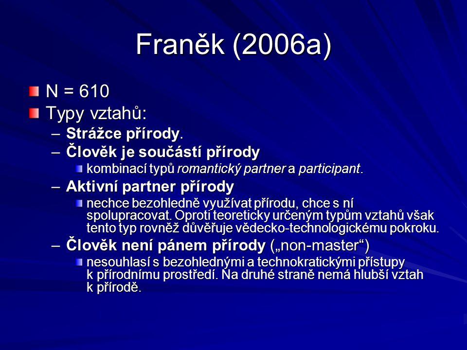 Franěk (2006a) N = 610 Typy vztahů: –Strážce přírody. –Člověk je součástí přírody kombinací typů romantický partner a participant. –Aktivní partner př