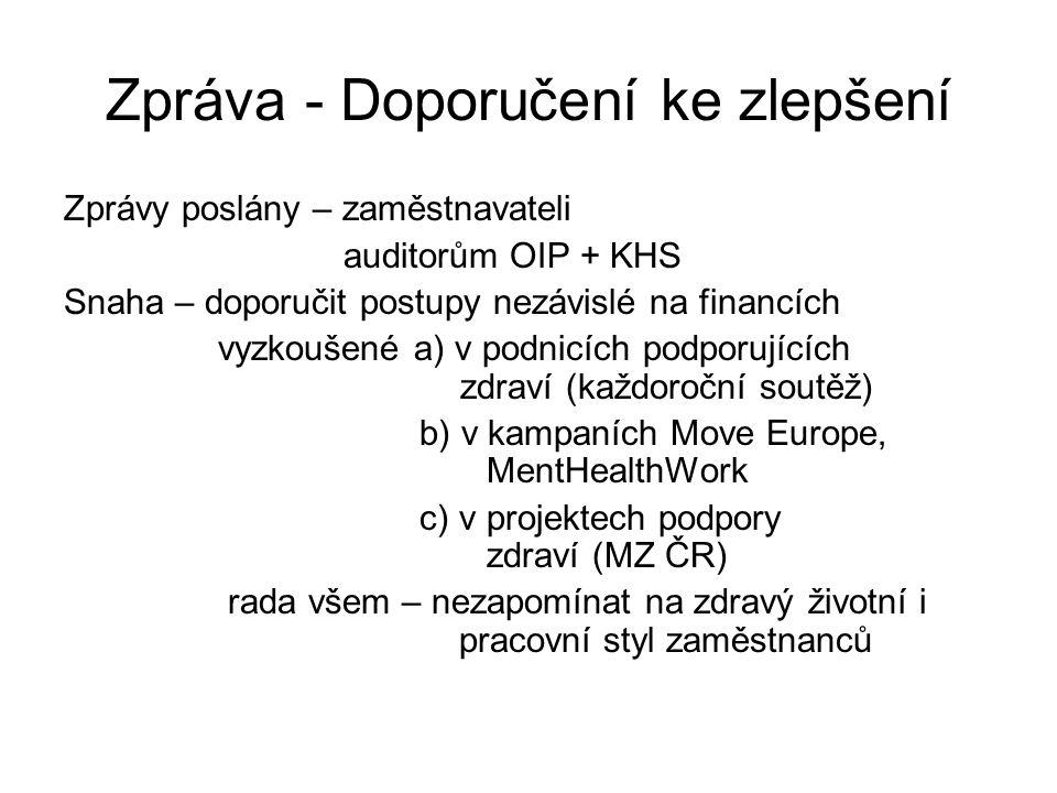 Zpráva - Doporučení ke zlepšení Zprávy poslány – zaměstnavateli auditorům OIP + KHS Snaha – doporučit postupy nezávislé na financích vyzkoušené a) v podnicích podporujících zdraví (každoroční soutěž) b) v kampaních Move Europe, MentHealthWork c) v projektech podpory zdraví (MZ ČR) rada všem – nezapomínat na zdravý životní i pracovní styl zaměstnanců