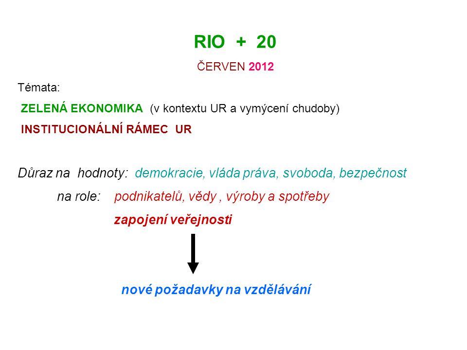 RIO + 20 ČERVEN 2012 Témata: ZELENÁ EKONOMIKA (v kontextu UR a vymýcení chudoby) INSTITUCIONÁLNÍ RÁMEC UR Důraz na hodnoty: demokracie, vláda práva, svoboda, bezpečnost na role: podnikatelů, vědy, výroby a spotřeby zapojení veřejnosti nové požadavky na vzdělávání