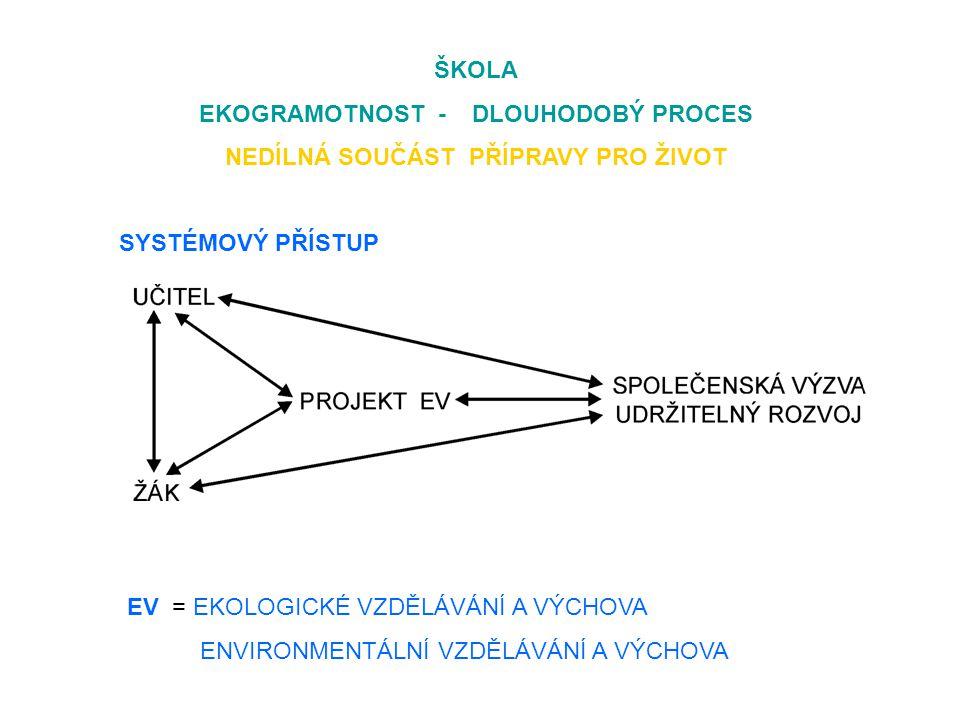 ŠKOLA EKOGRAMOTNOST - DLOUHODOBÝ PROCES NEDÍLNÁ SOUČÁST PŘÍPRAVY PRO ŽIVOT SYSTÉMOVÝ PŘÍSTUP EV = EKOLOGICKÉ VZDĚLÁVÁNÍ A VÝCHOVA ENVIRONMENTÁLNÍ VZDĚLÁVÁNÍ A VÝCHOVA