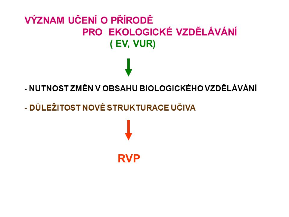 VÝZNAM UČENÍ O PŘÍRODĚ PRO EKOLOGICKÉ VZDĚLÁVÁNÍ ( EV, VUR) - NUTNOST ZMĚN V OBSAHU BIOLOGICKÉHO VZDĚLÁVÁNÍ - DŮLEŽITOST NOVÉ STRUKTURACE UČIVA RVP
