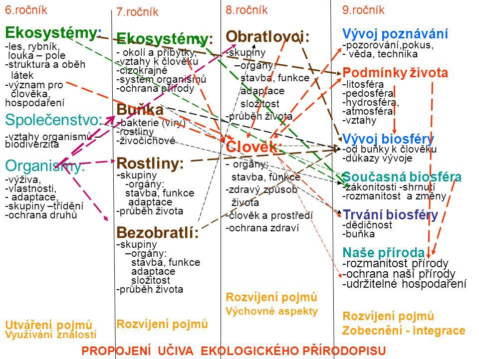 6.ročník Ekosystémy: -les, rybník, louka – pole -struktura a oběh látek -význam pro člověka, hospodaření Společenstvo: -vztahy organismů – biodiverzita Organismy: -výživa, -vlastnosti, - adaptace, -skupiny –třídění -ochrana druhů Utváření pojmů Využívání znalostí 7.ročník Ekosystémy: - okolí a příbytky, -vztahy k člověku -cizokrajné -systém organismů -ochrana přírody Buňka - bakterie (viry) -rostliny -živočichové Rostliny: - skupiny -orgány: stavba, funkce adaptace -průběh života Bezobratlí: - skupiny –orgány: stavba, funkce adaptace složitost -průběh života Rozvíjení pojmů 8.ročník Obratlovci: -skupiny –orgány: stavba, funkce adaptace složitost -průběh života Člověk: - orgány: stavba, funkce -zdravý způsob života -člověk a prostředí -ochrana zdraví Rozvíjení pojmů Výchovné aspekty 9.ročník Vývoj poznávání - pozorování,pokus, - věda, technika Podmínky života - litosféra -pedosféra -hydrosféra, -atmosféra, -vztahy Vývoj biosféry -od buňky k člověku -důkazy vývoje Současná biosféra -zákonitosti -shrnutí -rozmanitost a změny Trvání biosféry -dědičnost -buňka Naše příroda -rozmanitost přírody -ochrana naší přírody -udržitelné hospodaření Rozvíjení pojmů Zobecnění - integrace PROPOJENÍ UČIVA EKOLOGICKÉHO PŘÍRODOPISU