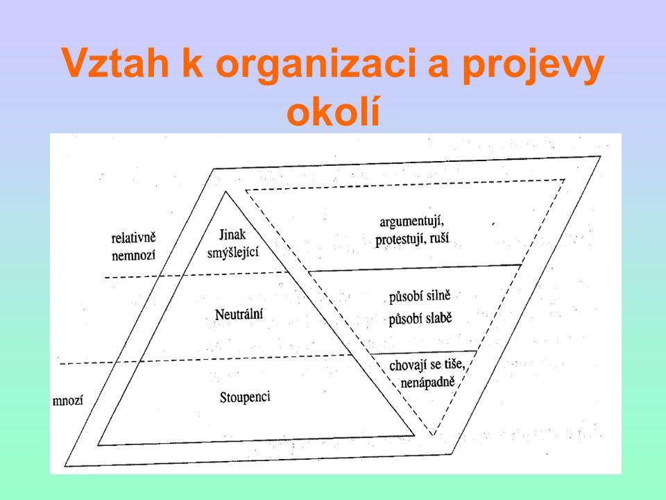 Vztah k organizaci a projevy okolí