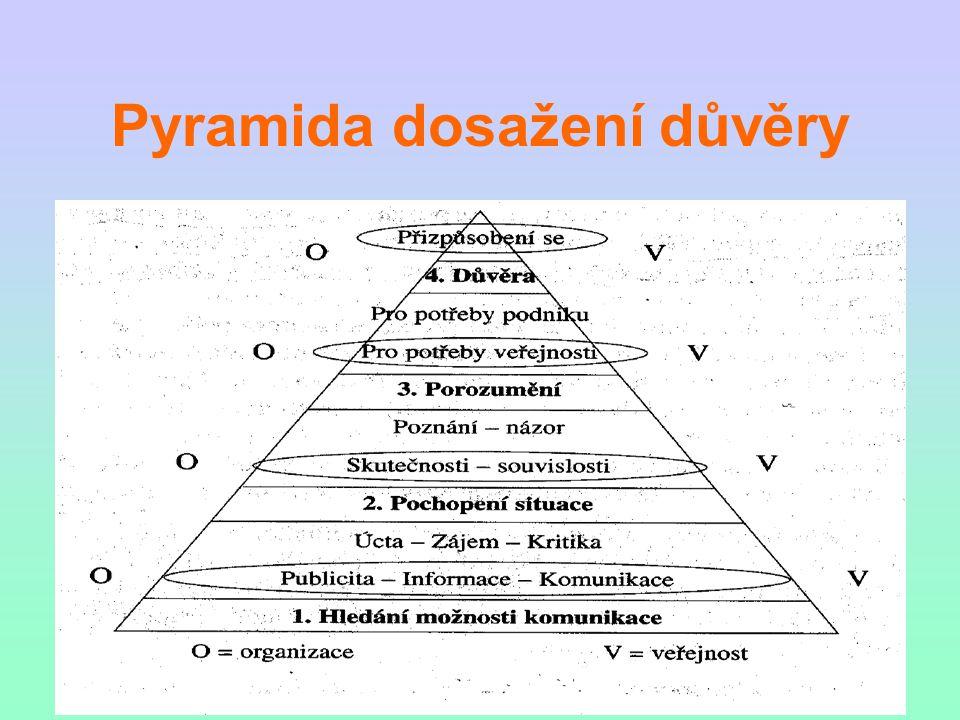 Pyramida dosažení důvěry