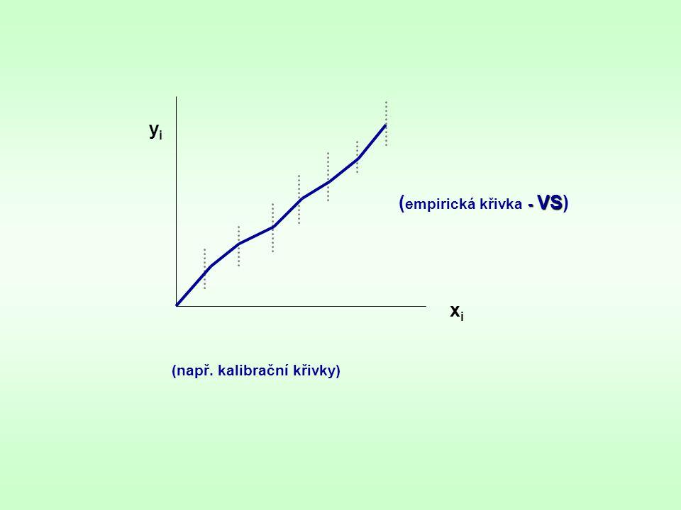 yiyi xixi (např. kalibrační křivky) - VS ( empirická křivka - VS)