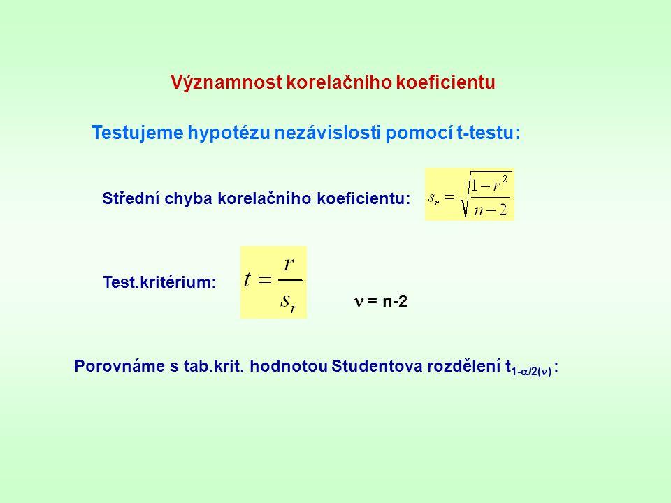 Významnost korelačního koeficientu Testujeme hypotézu nezávislosti pomocí t-testu: Střední chyba korelačního koeficientu: = n-2 Test.kritérium: Porovn