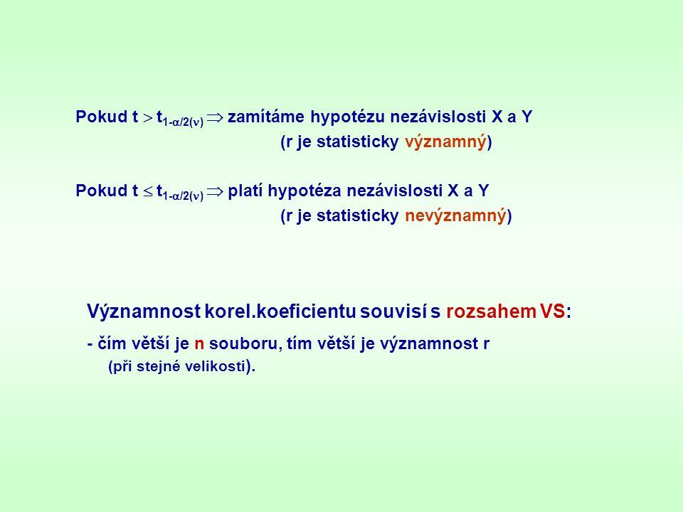 Významnost korel.koeficientu souvisí s rozsahem VS: - čím větší je n souboru, tím větší je významnost r (při stejné velikosti ). Pokud t  t 1-  /2(