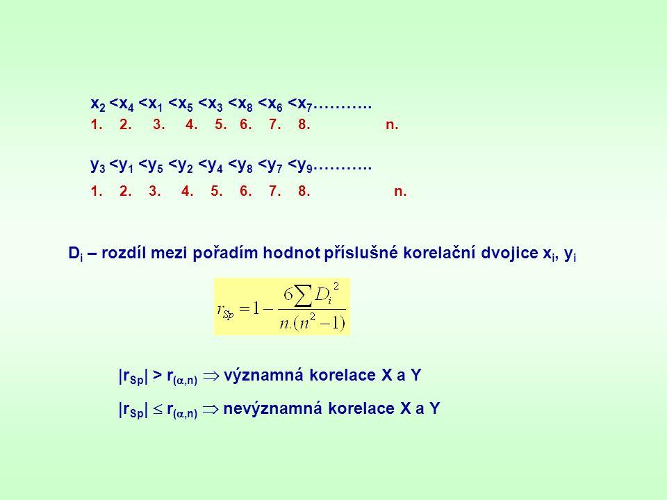 D i – rozdíl mezi pořadím hodnot příslušné korelační dvojice x i, y i x 2 <x 4 <x 1 <x 5 <x 3 <x 8 <x 6 <x 7 ……….. 1. 2. 3. 4. 5. 6. 7. 8. n. y 3 <y 1
