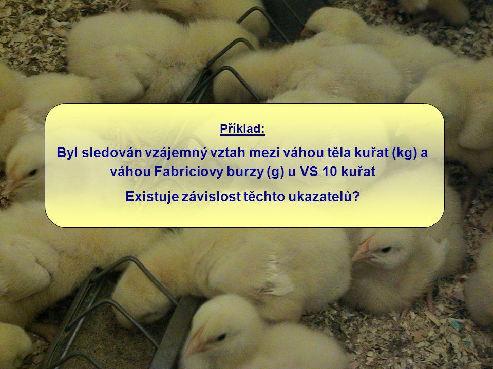 Příklad: Byl sledován vzájemný vztah mezi váhou těla kuřat (kg) a váhou Fabriciovy burzy (g) u VS 10 kuřat Existuje závislost těchto ukazatelů?
