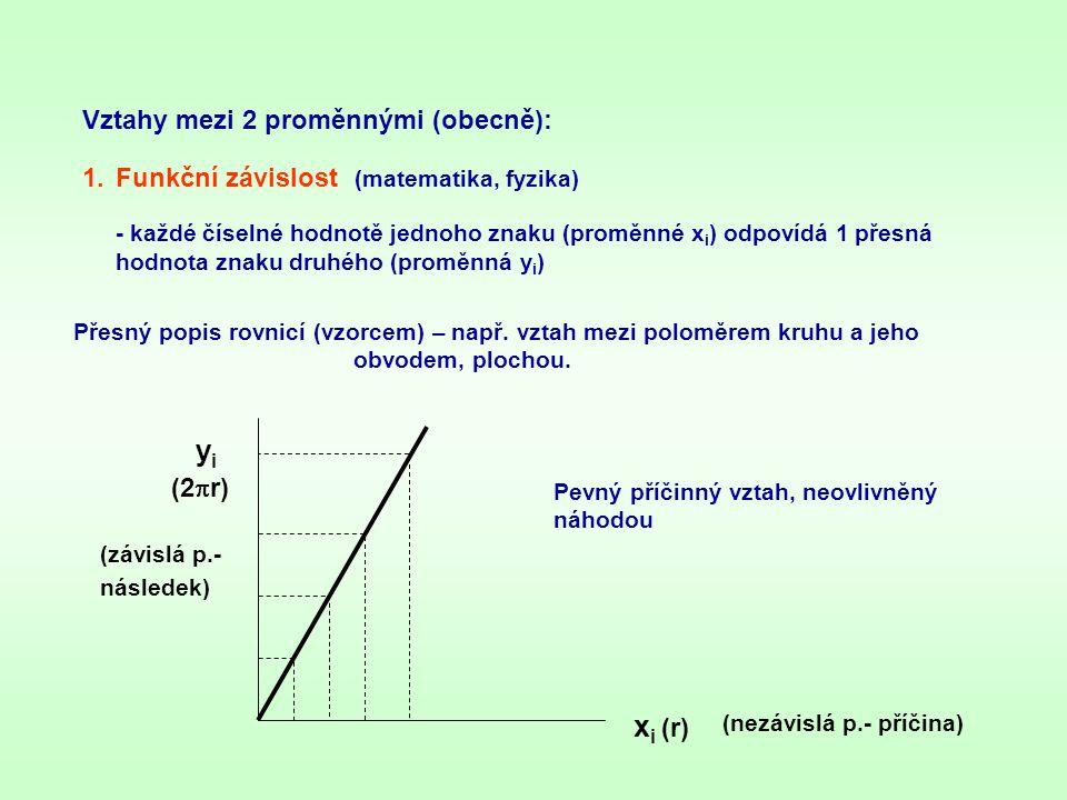 2.Korelační (statistická) závislost (biologie) - jedné číselné hodnotě prvního znaku (proměnné x i ) odpovídá celá řada náhodných hodnot znaku druhého (proměnná y i ) Volná závislost – změna 1.znaku vyvolá změnu 2.znaku jen s určitou pravděpodobností (znaky spolu korelují).