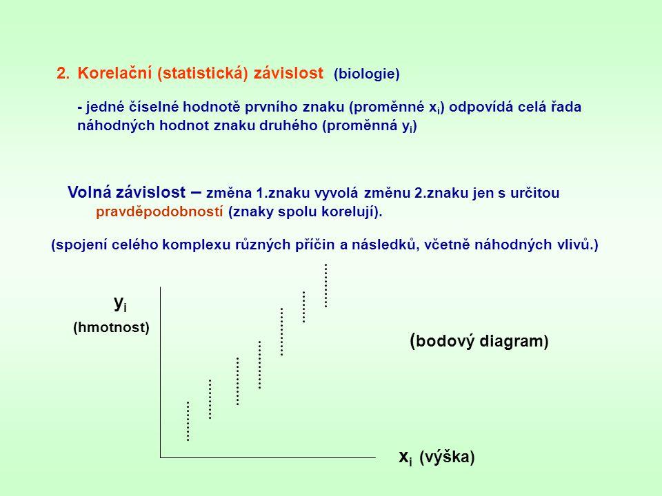2.Korelační (statistická) závislost (biologie) - jedné číselné hodnotě prvního znaku (proměnné x i ) odpovídá celá řada náhodných hodnot znaku druhého