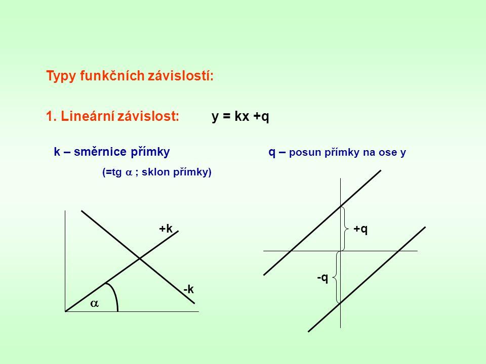 2.Kvadratická (parabolická) závislost:y = ax 2 +bx +c