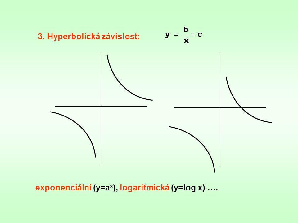Odhadování nejvýstižnější funkční závislosti pro korelační vztah: Bodový diagram - podle charakteru rozložení bodů: a) lineární závislost b) nelineární závislost Lineární závislost 1.Empirická křivka: -pro opakované měření v bodě x i získáme několik hodnot y i (zjistíme jejich průměr)
