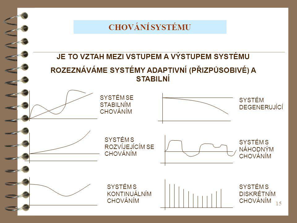 15 CHOVÁNÍ SYSTÉMU JE TO VZTAH MEZI VSTUPEM A VÝSTUPEM SYSTÉMU ROZEZNÁVÁME SYSTÉMY ADAPTIVNÍ (PŘIZPŮSOBIVÉ) A STABILNÍ SYSTÉM SE STABILNÍM CHOVÁNÍM SYSTÉM DEGENERUJÍCÍ SYSTÉM S ROZVÍJEJÍCÍM SE CHOVÁNÍM SYSTÉM S NÁHODNÝM CHOVÁNÍM SYSTÉM S KONTINUÁLNÍM CHOVÁNÍM SYSTÉM S DISKRÉTNÍM CHOVÁNÍM