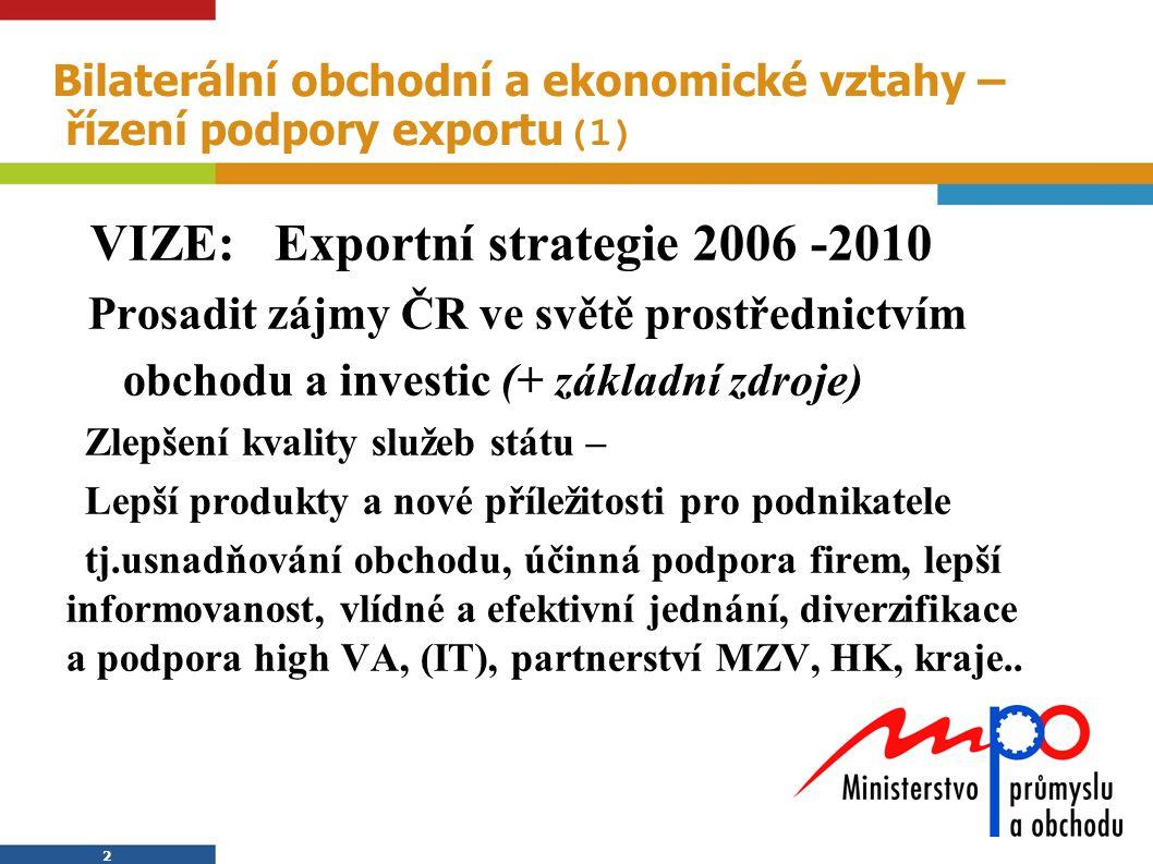 3 3 Bilaterální obchodní a ekonomické vztahy – řízení podpory exportu Exportní strategie (2)  Projekt: Exportní strategie 2006 -2010 1.Základní dokument podpory exportu 2.Řízena manažerským způsobem 3.Řízena projektově – 12 projektů 4.Schválena vládou 5.Každoročně zpráva vládě o plnění Rada pro obchod a investice ministra