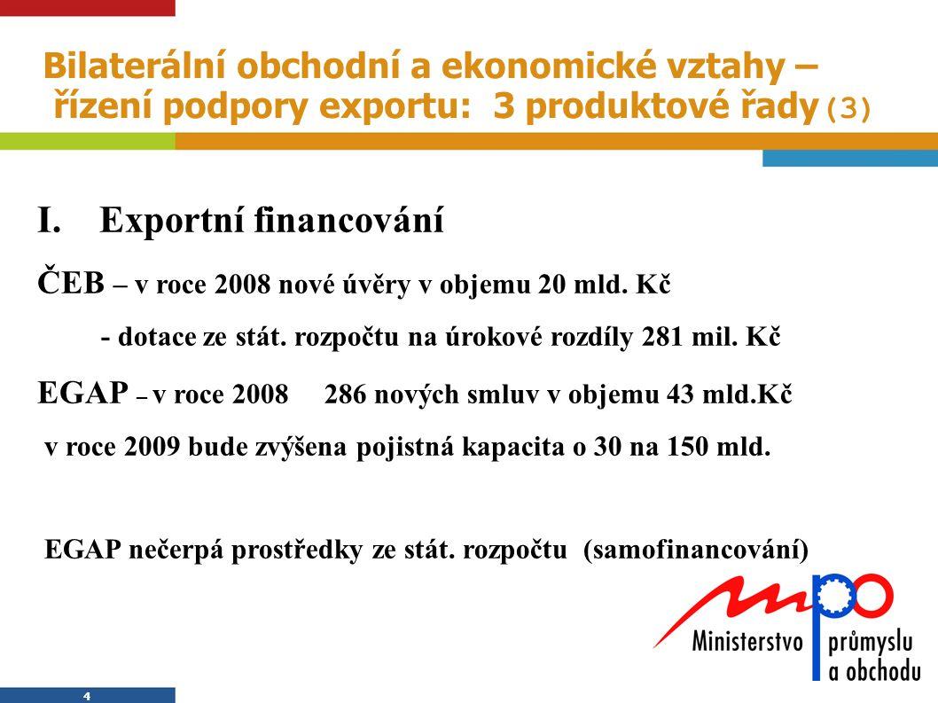 4 4 Bilaterální obchodní a ekonomické vztahy – řízení podpory exportu: 3 produktové řady (3) I. Exportní financování ČEB – v roce 2008 nové úvěry v ob