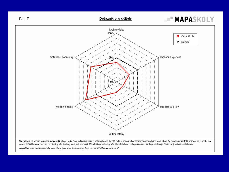 Dotazníkové šet ř ení Mapa školy Hodnocení MAPY učitelů: Kvalita výuky – 40% Chování a výchova – 30% Atmosféra školy – 18% (lze ovlivnit, zaměřit se na zlepšení)!!.