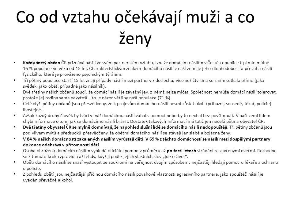 Co od vztahu očekávají muži a co ženy Každý šestý občan ČR přiznává násilí ve svém partnerském vztahu, tzn. že domácím násilím v České republice trpí