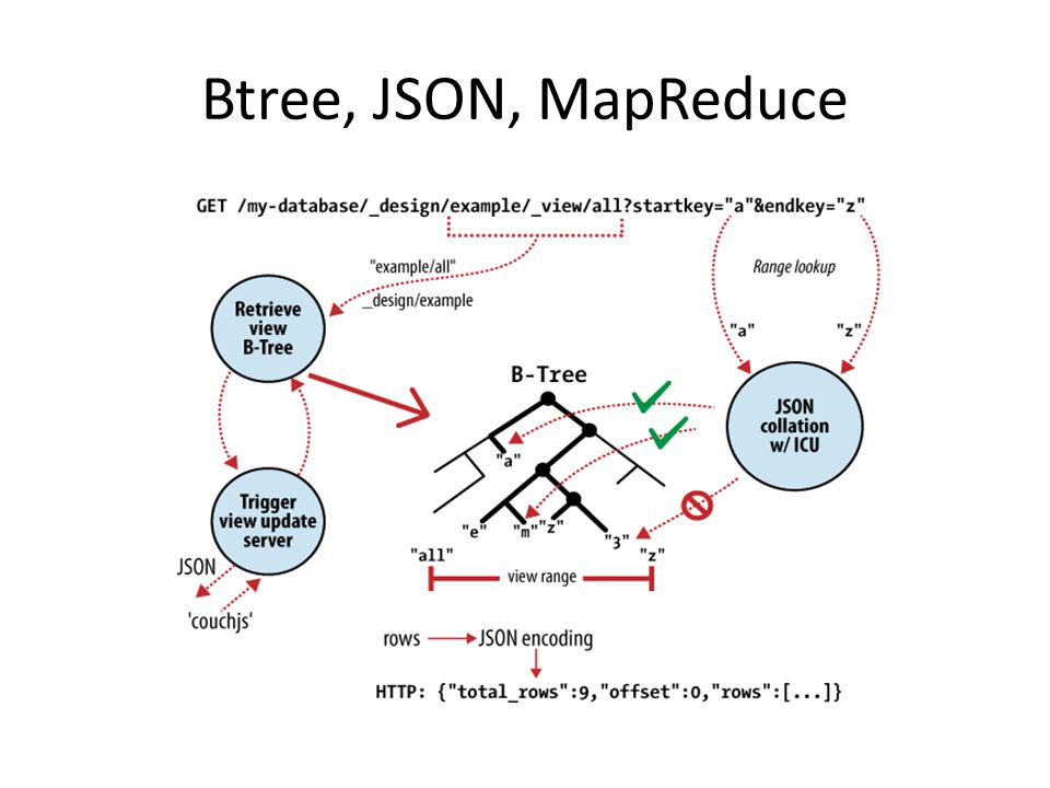 Btree, JSON, MapReduce