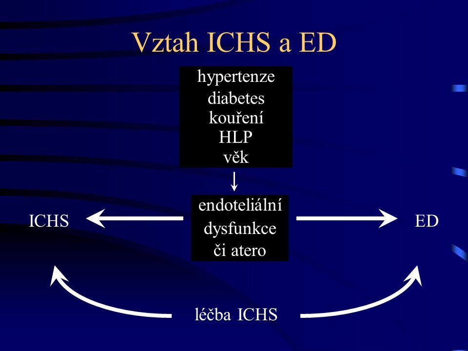 Vztah ICHS a ED hypertenze diabetes kouření HLP věk endoteliální dysfunkce či atero ICHSED léčba ICHS
