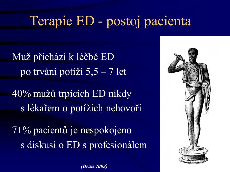 Terapie ED - postoj pacienta Muž přichází k léčbě ED po trvání potíží 5,5 – 7 let 40% mužů trpících ED nikdy s lékařem o potížích nehovoří 71% pacient