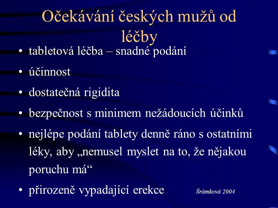 Očekávání českých mužů od léčby tabletová léčba – snadné podání účinnost dostatečná rigidita bezpečnost s minimem nežádoucích účinků nejlépe podání ta