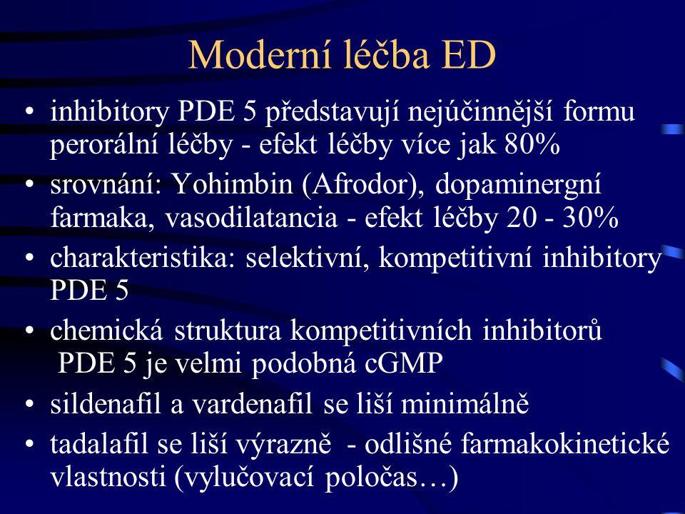 Moderní léčba ED inhibitory PDE 5 představují nejúčinnější formu perorální léčby - efekt léčby více jak 80% srovnání: Yohimbin (Afrodor), dopaminergní