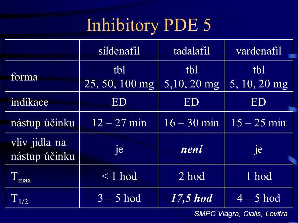 Inhibitory PDE 5 sildenafiltadalafilvardenafil forma tbl 25, 50, 100 mg tbl 5,10, 20 mg indikaceED nástup účinku12 – 27 min16 – 30 min15 – 25 min vliv