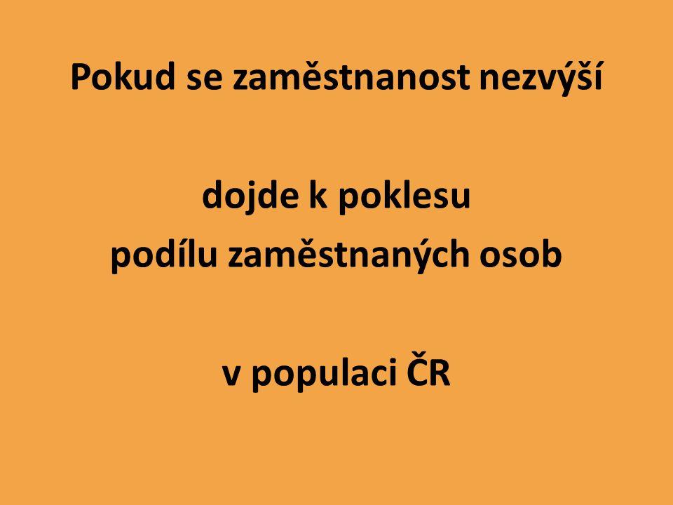 Pokud se zaměstnanost nezvýší dojde k poklesu podílu zaměstnaných osob v populaci ČR