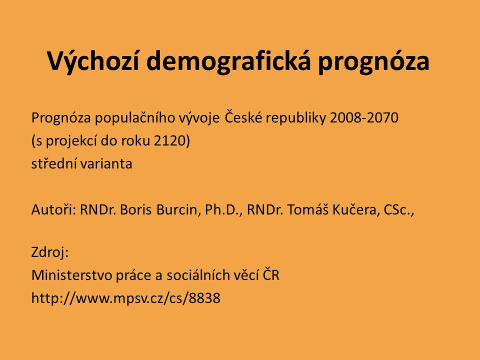 Výchozí demografická prognóza Prognóza populačního vývoje České republiky 2008-2070 (s projekcí do roku 2120) střední varianta Autoři: RNDr. Boris Bur